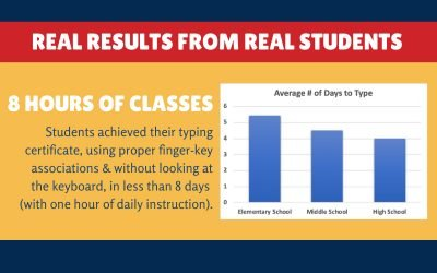 Real Results from Our Keyboarding Intensives